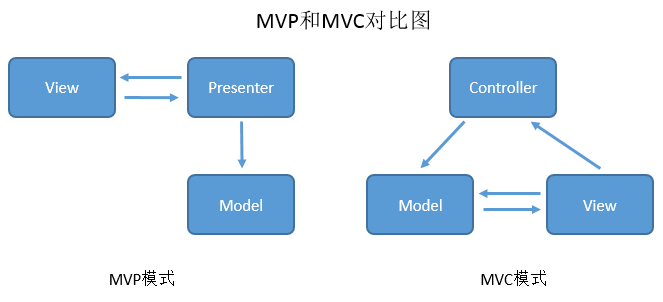 MVP和MVC架构图