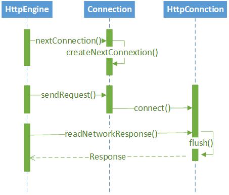 OKHttp连接执行时序图