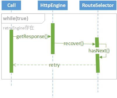 OKHttp重连执行时序图