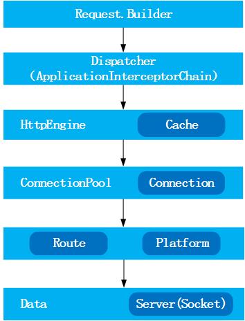 OKHttp总体设计图