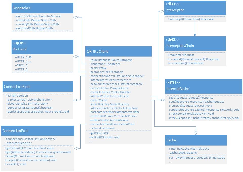 OkHttpClient的类设计图