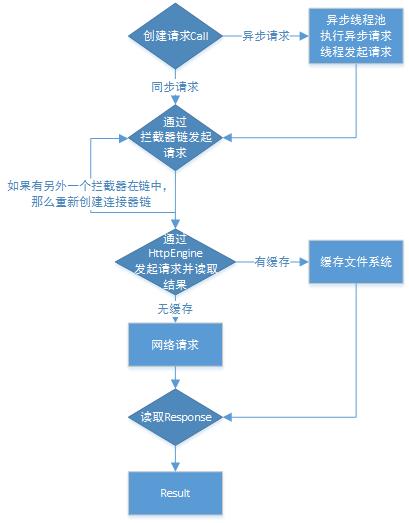 OKHttp的请求流程图