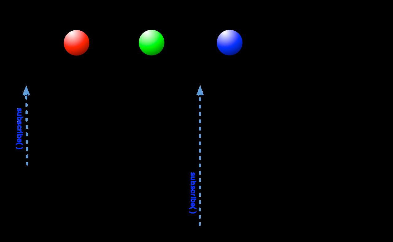 AsyncSubject执行中断流程图