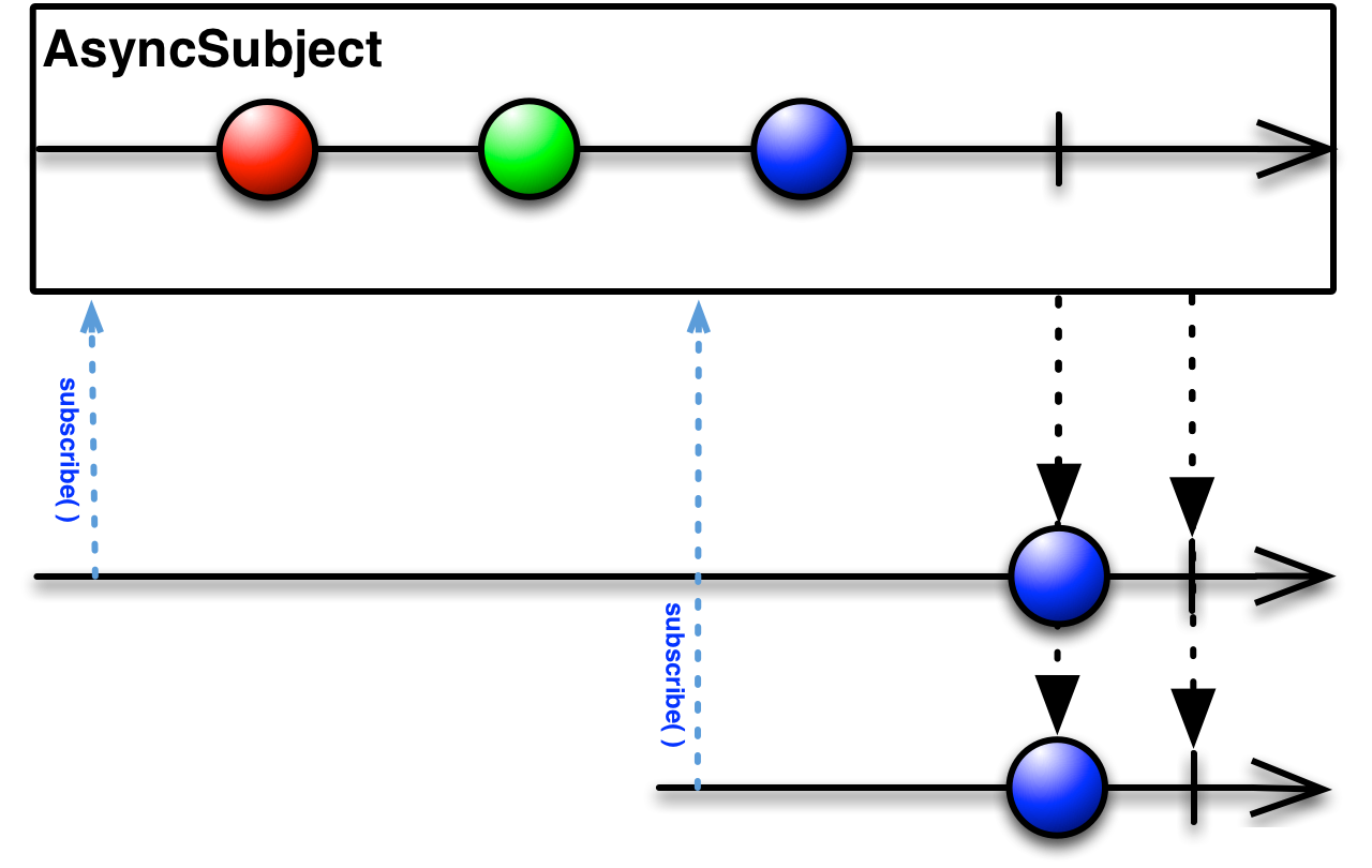 AsyncSubject执行流程图