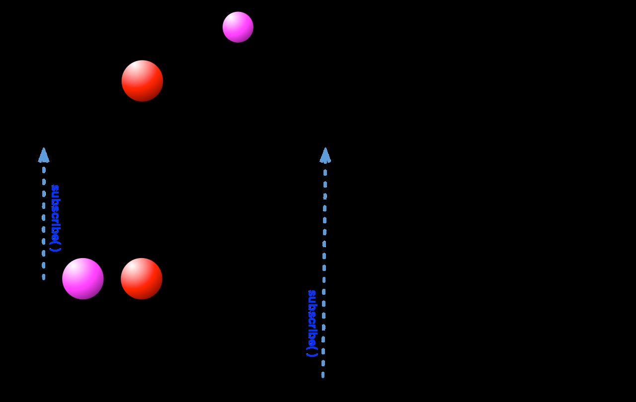 BehaviorSubject执行中断流程图
