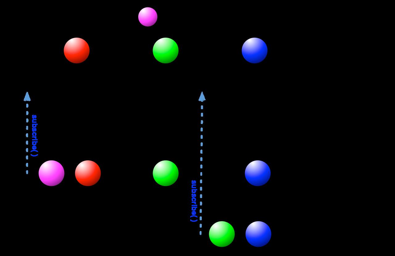 BehaviorSubject执行流程图