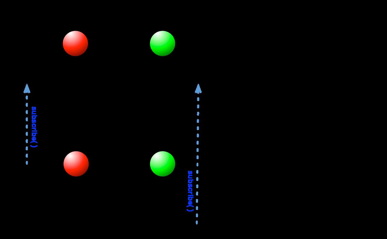 PublishSubject执行中断流程图