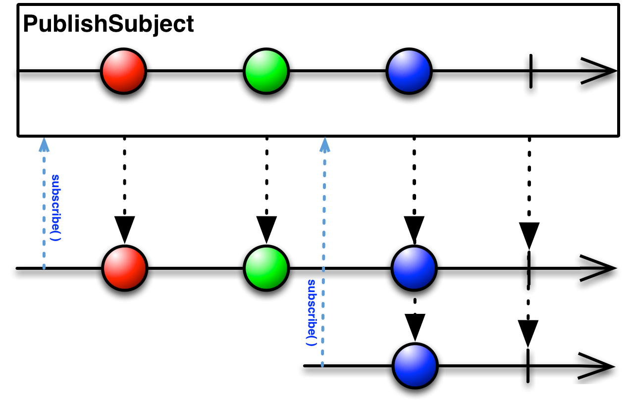 PublishSubject执行流程图