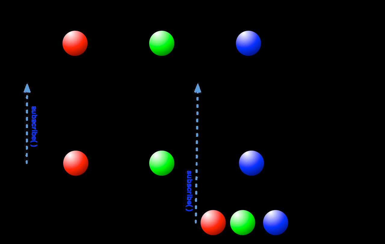 ReplaySubject执行流程图